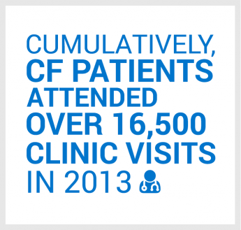 Cumulatively, CF patients attended over 16,500 clinic visits in 2013