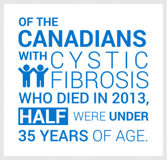 Of the Canadians with cystic fibrosis who died in 2013, half were under 35 years of age.