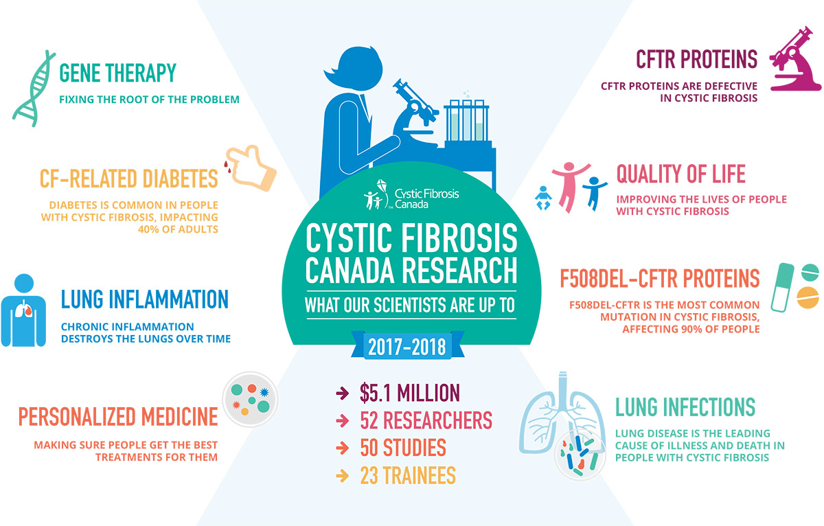 information on cystic fibrosis for a research paper Cystic fibrosis news and research rss cystic fibrosis is a life threatening,  please note that medical information found.